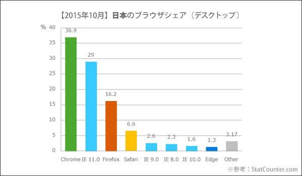 201年10月 日本のブラウザシェア