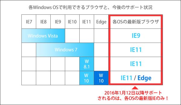 各Windows OSで利用できるブラウザと、今後のサポート状況
