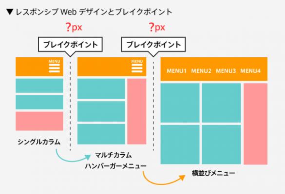 レスポンシブWebデザインとブレイクポイント