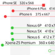 代表的モバイル端末の解像度とブレイクポイント