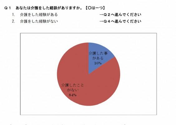 介護アンケートグラフ1