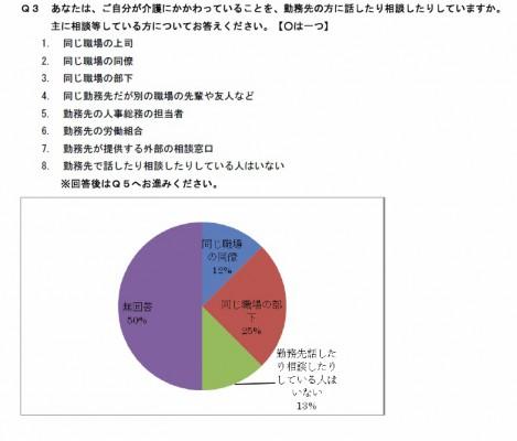 介護・相談グラフjpg